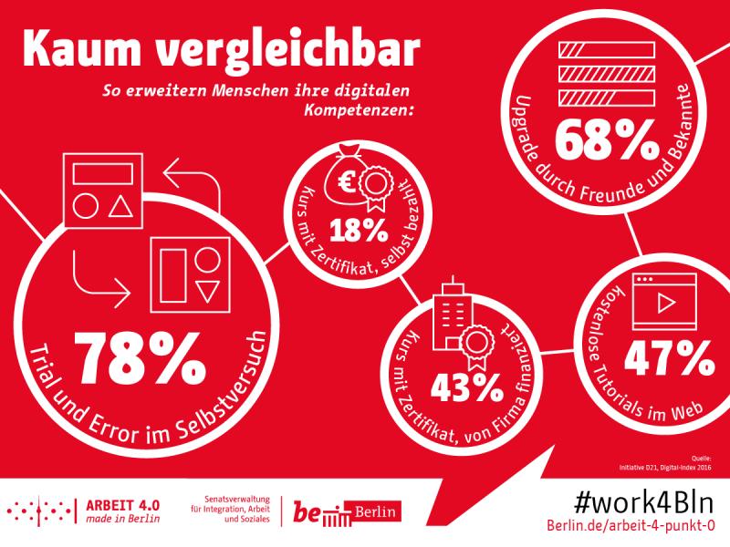 Arbeit 4.0 – made in Berlin