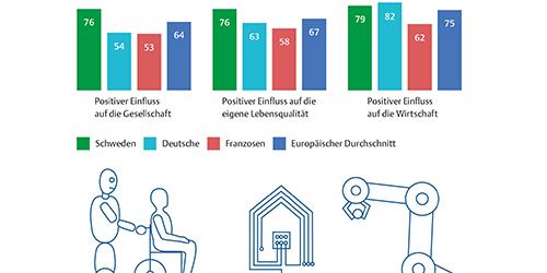 Positive Erwartungen an die Digitalisierung in Europa