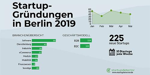 Ein gutes Jahr für digitale Gründungen in Berlin